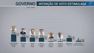 Ibope divulga primeira pesquisa de intenção de voto para governo do AM - Pesquisa foi encomendada pela Rede Amazônica.