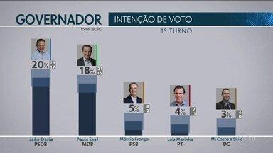 Ibope divulga a primeira pesquisa de intenção de votos para o governo de São Paulo - As entrevistas foram feitas depois do registro oficial das candidaturas na Justiça Eleitoral. A pesquisa foi contratada pela TV Globo em parceria com o jornal O Estado de São Paulo.