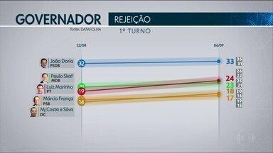A maior rejeição da pesquisa Datafolha é do candidato João Doria - 32% dos entrevistados dizem que não votariam no ex-prefeito de SP.