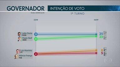 Pesquisa Datafolha indica empate técnico entre os candidatos ao governo Skaf e Doria - Márcio França, atual governador, aparece em terceiro.