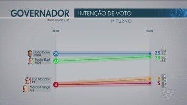 Datafolha divulga pesquisa de intenção de voto para o Governo do Estado de São Paulo - Pesquisa foi contratada pela TV Globo e pelo jornal Folha de S. Paulo.