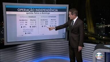 Menos acidentes e mais mortes nas estradas durante o feriadão da Independência - No total, 30 pessoas morreram nas estradas estaduais e federais que cortam o estado de São Paulo