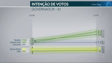 Ibope divulga nova pesquisa eleitoral com candiatos ao governo do RJ - O nível de confiança da pesquisa é de 95%. A margem de erro é de dois pontos percentuais, para mais ou para menos.