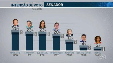 Ibope divulga intenção de votos para Senado no Maranhão - Edison Lobão, do MDB, tem 25% e Sarney Filho, do PV, soma 23%