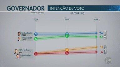 Datafolha divulga nova pesquisa de intenção de voto para governo do estado - Confira dados sobre intenção e rejeição de votos; e simulações de cenários para 2º turno.