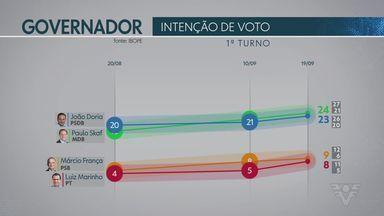 Ibope divulga novas pesquisas para governo de São Paulo - Foram divulgadas as pesquisas de intenção de voto, rejeição e segundo turno.