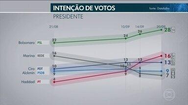Datafolha divulga pesquisa de intenção de voto para presidente - O nível de confiança é de 95%.