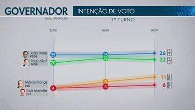 Datafolha divulga pesquisa de intenção de voto para o governo do Estado - A pesquisa, divulgada nesta quinta-feira (20), foi contratada pela TV Globo e pelo jornal Folha de São Paulo.