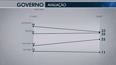 Governo Belivaldo Chagas é aprovado por 25% e reprovado por 33% - Como 'regular' é de 32%. Foram ouvidas 812 pessoas nos dias 17 e 19 de setembro; margem de erro é de 3 pontos percentuais.