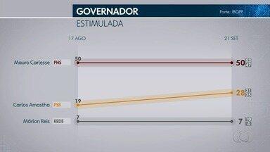 Pesquisa Ibope: veja as intenções de voto para o governo do Tocantins - Pesquisa Ibope: veja as intenções de voto para o governo do Tocantins