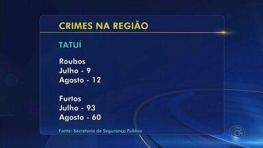 Secretaria de Segurança Pública divulga números de furtos e roubos na região - A Secretaria de Segurança Pública do Estado informou que os dados de roubos e furtos na região de Sorocaba diminuíram em relação a 2017. Itapetininga teve queda de 29,95% se comparado ao ano passado. E ainda destacaram que o trabalho das polícias na região resultou em um aumento de 9,8% nas prisões e de 25,33% nas apreensões de tráfico de drogas apenas no mês de agosto se comparados com 2017.