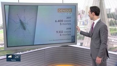 Casos de dengue no estado aumentaram em relação a 2017 - Este ano, 9 mil 332 pessoas pegaram a doença. O trabalho de prevenção ao aedes aegypti deve ser constante.