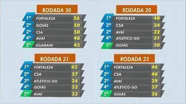 Fortaleza tem saldo positivo na Série B - Saiba mais em g1.com.br/ce