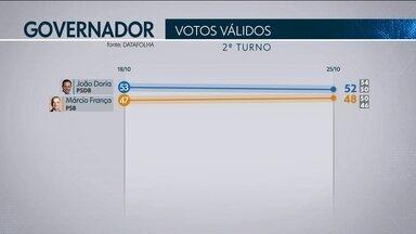 Datafolha divulga os novos números da corrida ao Palácio dos Bandeirantes - Na pesquisa contratada pela TV Globo em parceria com o jornal Folha de São Paulo, a disputa entre João Doria, do PSDB, e Márcio França, do PSB, é acirrada.