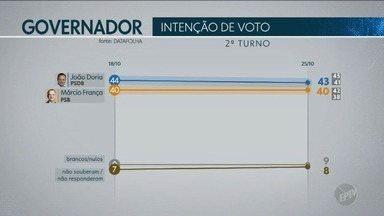 Datafolha divulga novos números de intenção de voto para segundo turno do Governo de SP - Instituto fez levantamento da opinião do eleitor.