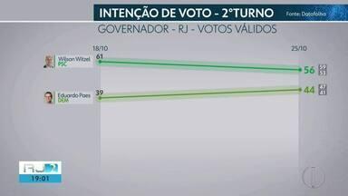 Datafolha divulga segunda pesquisa eleitoral com candidatos ao governo do RJ no 2º turno - Assista a seguir.