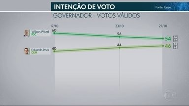 Ibope divulga nova pesquisa para o governo do Rio de Janeiro - Ibope divulga nova pesquisa para o governo do Rio de Janeiro.