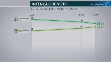 Datafolha divulga nova pesquisa para o governo do Rio de Janeiro - Datafolha divulga nova pesquisa para o governo do Rio de Janeiro