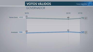 Datafolha em Minas Gerais, votos válidos: Zema, 70%; Anastasia, 30% - Nos votos totais, Zema tem 57%, e Anastasia, 25%. Pesquisa é a terceira do Datafolha no 2º turno das eleições em Minas Gerais.