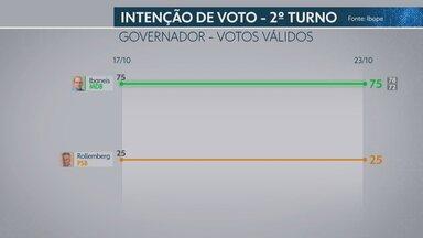 Ibope divulga terceira pesquisa de intenção de votos para o GDF no segundo turno - Ibaneis Rocha (MDB) aparece 50 pontos percentuais à frente de Rodrigo Rollemberg (PSB) quando considerados os votos válidos.