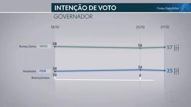 Confira os últimos números da pesquisa com intenções de voto para governo de Minas - O nível de confiança da pesquisa é de 95%.