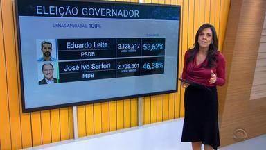 Eduardo Leite foi eleito com 53,62% dos votos válidos - Veja os números do resultado da eleição ao governo.