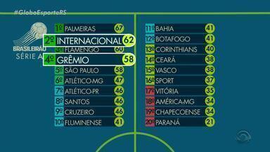 Veja a tabela do Campeonato Brasileiro após os jogos deste domingo (11) - Assista ao vídeo.