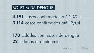 Mais de mil novos casos de dengue são registrados em uma semana no PR - Números são da Secretaria Estadual de Saúde. Londrina é a cidade paranaense com mais casos confirmados da doença.
