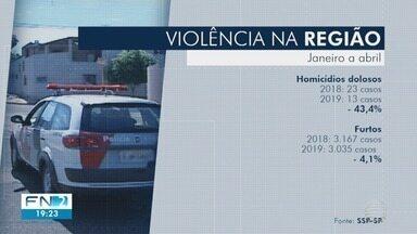 Número de homicídios dolosos tem queda no Oeste Paulista - Dados são referentes aos quatro primeiros meses de 2019.