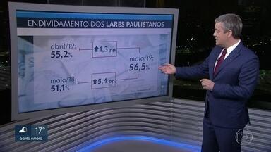 Mais da metade dos lares paulistanos estão endividados - Segundo a Fecomércio, o nível de endividamento é o maior desde 2017. Em maio, 56,5% das famílias da capital tinham dívidas. Outro dado preocupante: a taxa de inadimplência chegou a 25% em maio.