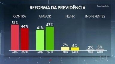 Datafolha divulga pesquisa sobre aprovação da reforma da Previdência - Cresce o apoio dos brasileiros à reforma, de 41% em abril para 47% em julho; os contrários à reforma eram 51% em abril e agora são 44%.