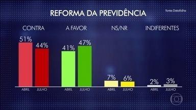 Datafolha: 47% dos brasileiros são favoráveis à reforma da Previdência - O levantamento mostra que cresceu o apoio à reforma; 44% dos brasileiros são contra. A margem de erro é de 2% para mais ou para menos.