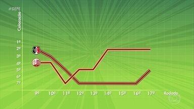 Nos últimos dez jogos, Clássico das Emoções é sinônimo de equilíbrio - São 2 vitórias para o Náutico, uma para o Santa Cruz e sete empates