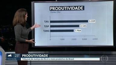 O Tribunal de Justiça do Rio é o mais produtivo do Brasil segundo dados do CNJ - O TJRJ aparece com 3.339 casos julgados pelos magistrados. Depois aparecem São Paulo, com 2.545 e Minas Gerais com 1.984 casos julgados.