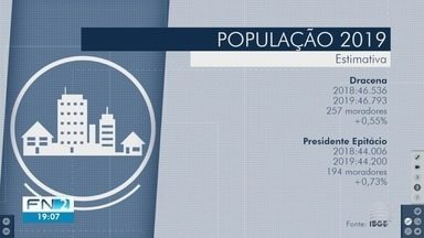 População do Oeste Paulista cresce em 2019 - Dados foram divulgados pelo IBGE.