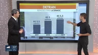 Empresa responsável por fazer faixas tem recebido mais dinheiro do Detran - Detran também aumentou arrecadação, mas investimento em sinalização diminuiu.