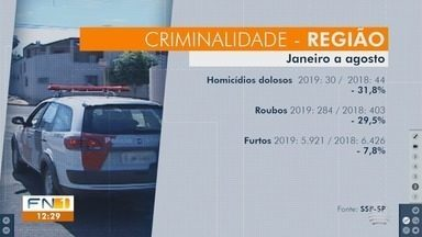Número de homicídios dolosos apresenta redução de quase 32% no Oeste Paulista - Dados foram divulgados pela Secretaria de Segurança Pública (SSP).