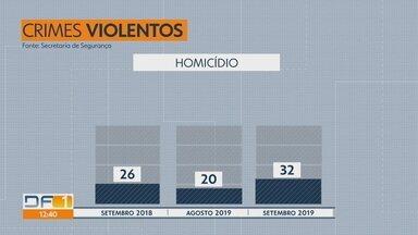 Crimes violentos aumentam no DF - Levantamento da Secretaria de Segurança Pública aponta que números cresceram de agosto para setembro deste ano. Os homicídios, por exemplo, saltaram de 20 para 32.