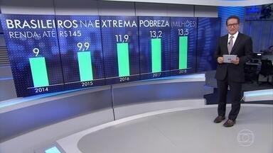 13,5 milhões de brasileiros vivem na pobreza extrema, segundo o IBGE - Número de pessoas nessa situação aumentou em 4,5 milhões desde 2014. Alta no desemprego é a principal causa.