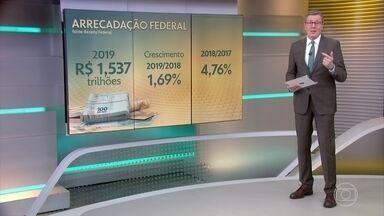 Arrecadação federal de 2019 é a maior em cinco anos - Valor superou 1,5 trilhões de reais, mas ritmo de crescimento desacelerou.