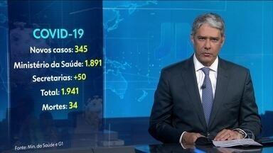 Brasil tem 345 novos casos de coronavírus nas últimas 24 horas, diz Ministério da Saúde - No total do ministério, são mil 891 casos confirmados, mas secretarias estaduais de saúde contavam mais 50 casos até 20h. O número de mortes confirmadas pelo governo subiu para 34.