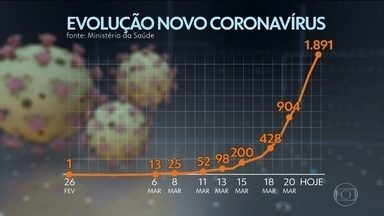 Número de casos de coronavírus no Brasil está dobrando a cada dois ou três dias - A Anvisa aprovou mais três novos testes para detectar a Covid-19. Agora, são 11 e, dentre eles, nove são do tipo rápido, em que o resultado sai em cerca de 15 minutos.