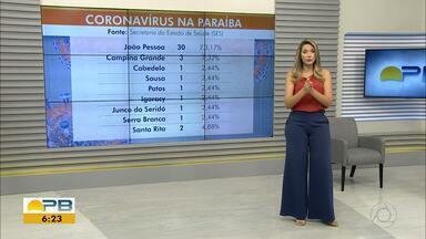 Paraíba tem 41 casos confirmados de coronavírus e 4 mortes, diz SES - São 30 em João Pessoa, 3 em Campina Grande, 2 em Santa Rita, 1 em Cabedelo, 1 em Igaracy, 1 em Junco do Seridó, 1 em Patos, 1 em Serra Branca e 1 em Sousa.