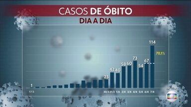 Brasil registra 14.512 casos confirmados do novo coronavírus - O número de óbitos pela doença chega a 693.