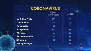 Confira o balanço de casos do novo coronavírus na região noroeste paulista - Há 102 casos da doença.