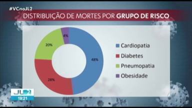 No Pará, 42% dos infectados pelo novo coronavírus são profissionais da saúde - No Pará, 42% dos infectados pelo novo coronavírus são profissionais da saúde