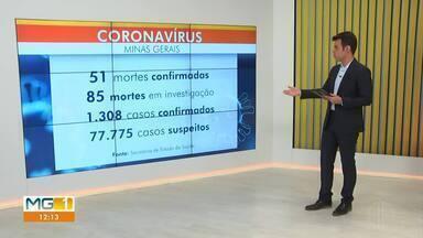 Covid-19: Confira como está a situação em Minas Gerais - Número de mortes por coronavírus sobe para 51 em MG, quatro a mais em relação ao último balanço. Outros 85 óbitos seguem em investigação. O informe epidemiológico ainda aponta que, até o momento, foram 1.308 casos confirmados. Já o total de casos suspeitos da doença chega a 77.775.
