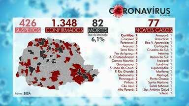 Mortes por coronavírus chega a 82 no Paraná - Estado tem 1.348 casos confirmados. 879 pessoas que tiveram a doença já se recuperaram.