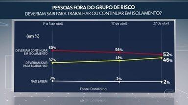Datafolha aponta queda do apoio da população ao isolamento social amplo - Instituto também perguntou como está o nível de isolamento social das pessoas por causa da pandemia.