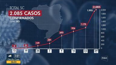 Sobe para 2085 o número de casos confirmados de coronavírus em SC - Sobe para 2085 o número de casos confirmados de coronavírus em SC